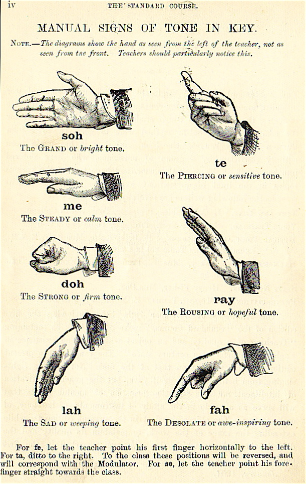 Kodaly Hand Signals For Major Scale Notes
